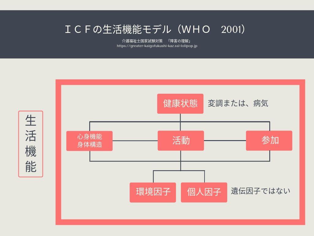 ICFの生活機能モデル WHO 2001